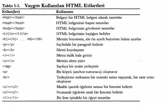 Yaygın HTML Etiket ve Öznitelikleri
